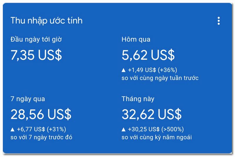 Google Adsense – kiếm tiền online uy tín, bền vững